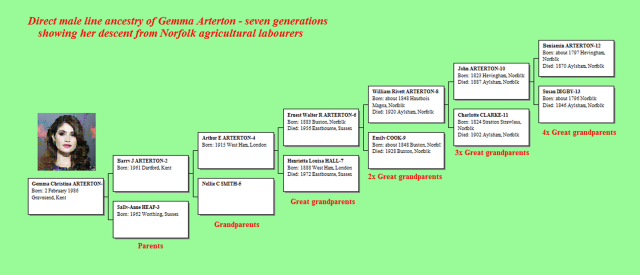 Gemma Arterton family tree-2