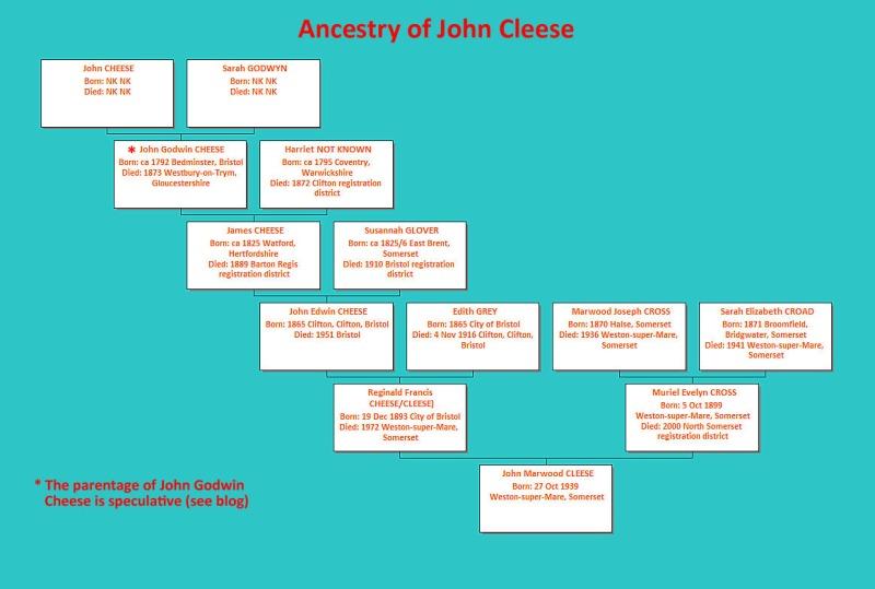 Ancestry of John Cleese